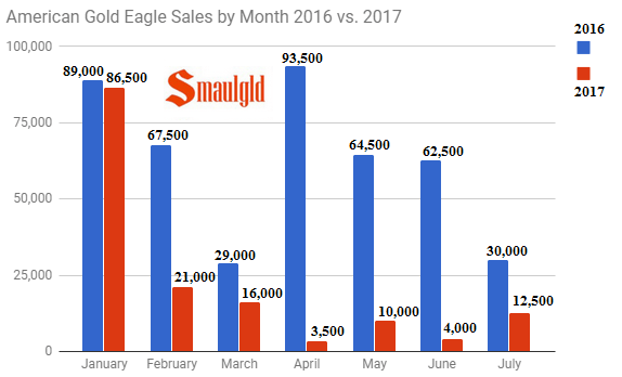 American Gold Eagle Sales by Month 2016 v 2017 through July