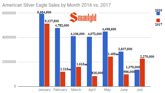 American Silver Eagle sales by Month 2016 vs 2017 through july