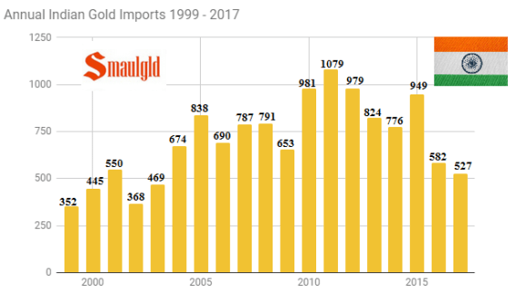 Annual Indian gold Imports through June 2017