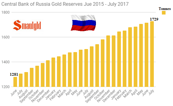 Central Bank of russia gold reserves june 2015-July 2017