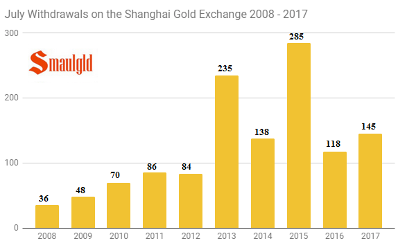 July withdrawals on the shanghai gold exchange 2008 - 2017