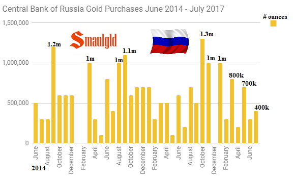 Russian Monthly gold purchases june 2014 - july 2017