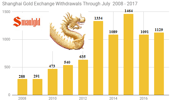 Shanghai gold Exchange withdrawals through July 2008 - 2017