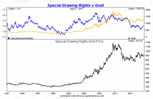Special Drawing Rights vs Gold 1991 - august 17 2017