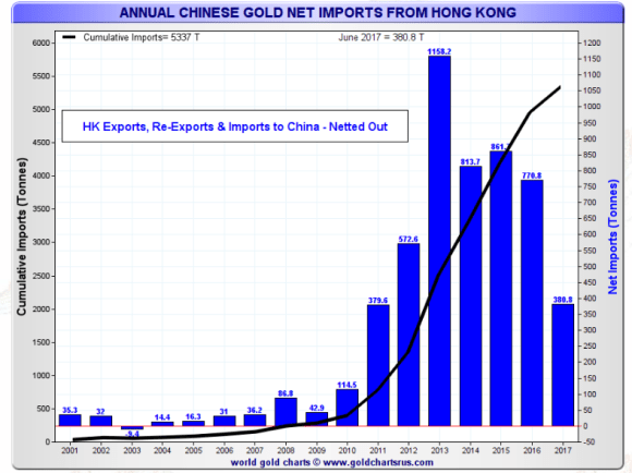 annual chinese gold imports through Honglong June 2017