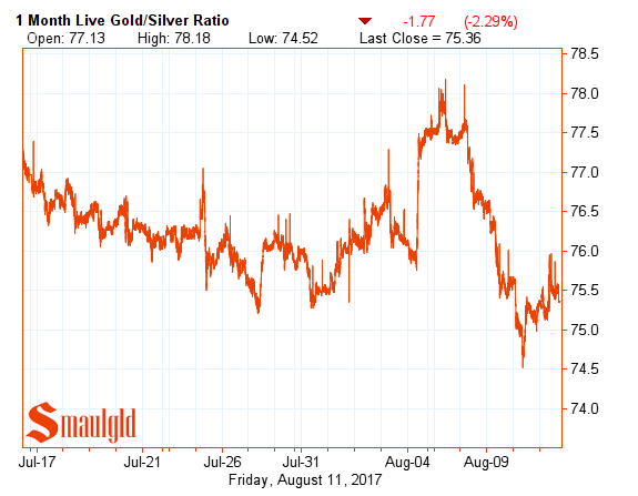 gold silver ratio August 11 2017