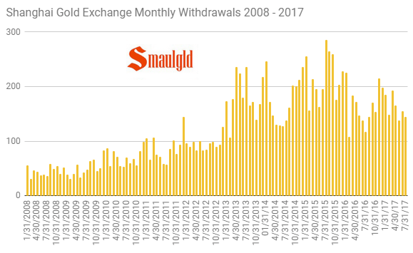 shanghai gold exchange monthly gold withdrawals 2008 - 2017 - through July