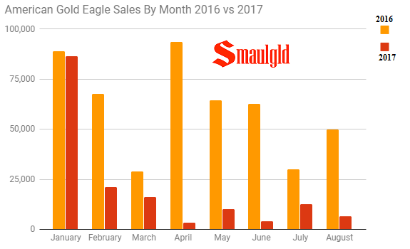 American Gold Eagle sales by month 2016 -2017 through august