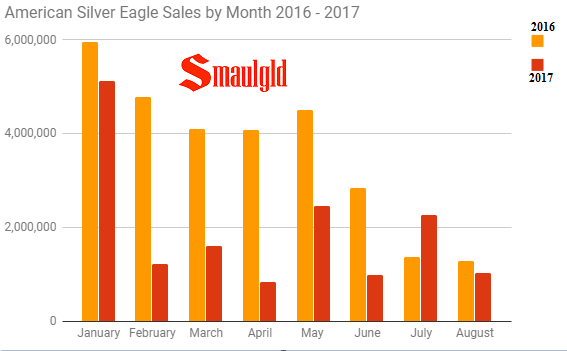 American Silver Eagle Sales by month 2016 vs 2017 through August