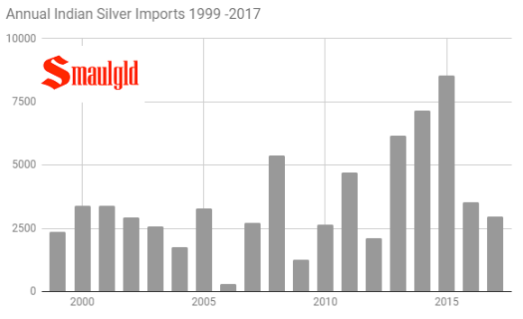 Annual indian silver imports 1999-2017 through July