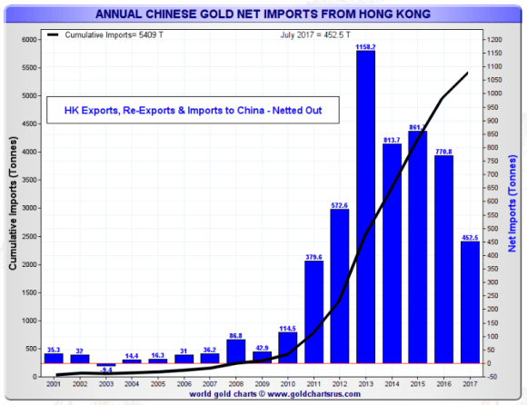 Hong Kong imports of gold into China july 2017