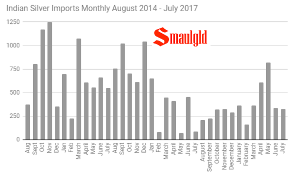 Indian Monthly silver imports 2014 - 2017 through July