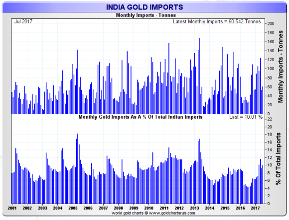 Indian gold imports as a percentage of imports july 2017