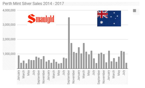 Perth Mint silver sales 2014 - 2017 through August