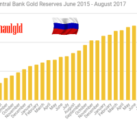 Russian Central Bank Gold Reserves June 2015 -August 2017