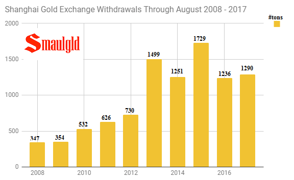 Shanghai Gold Exchange withdrawals through August 2008 -2017