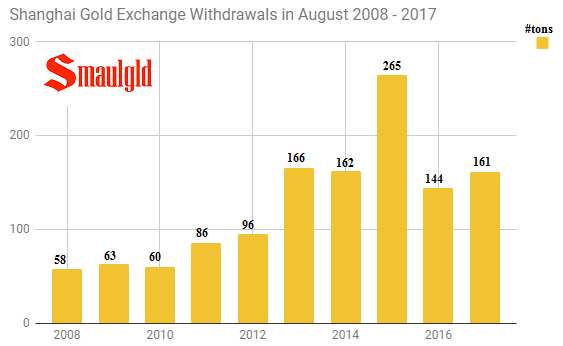 Shanghai gold exchange withdrawals in August 2008 - 2017