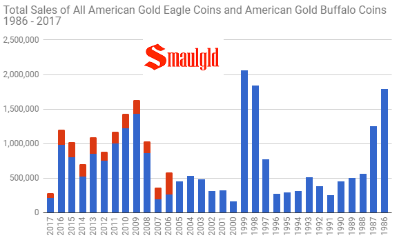 Total sales of all gold eagle and gold buffalo coins 1986 - 2017 through August
