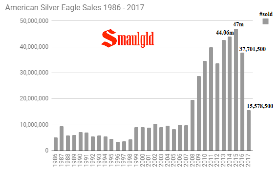 american silver eagle sales 1986 - 2017 through August 2017