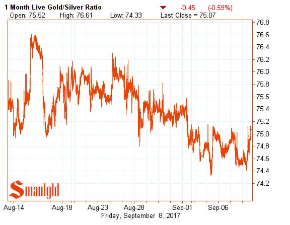 gold silver ratio september 8 2017