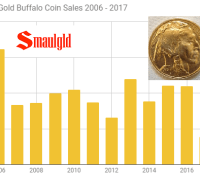 American Gold Buffalo coin sales 2006 - 2017 through September