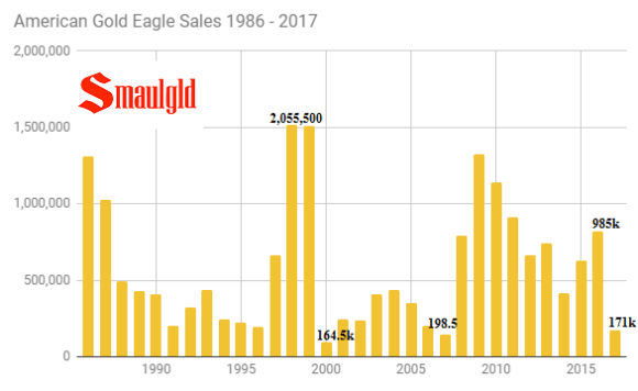 American Gold Eagle Sales 1986 - 2017 through September