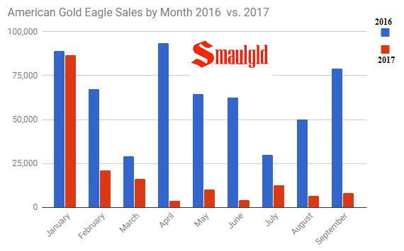 American Gold Eagle Sales By Month 2016 v 2017 through September