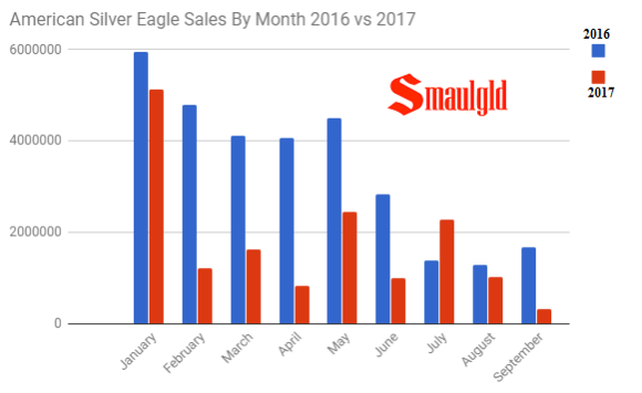 American Silver eagles sales by Month 2016 - 2017 through September