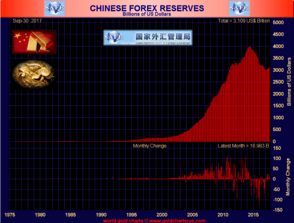 Chinese Foreign Reserves August 2017
