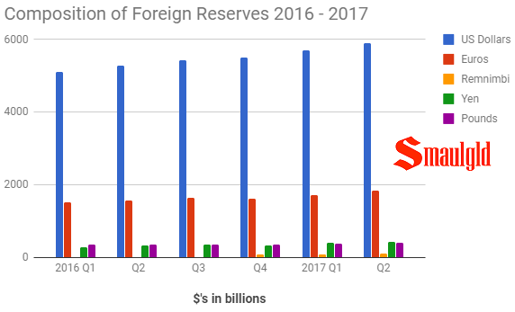 Composition of Foreign Reserves 2016 - 2017