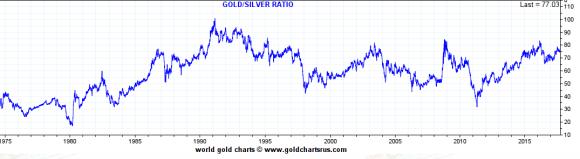 Gold silver ratio 1975 - 2017 September 29