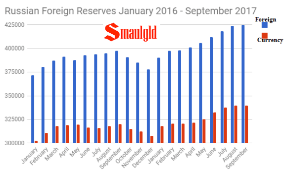 Russian Foreign Reserves January 2016 - September 2017