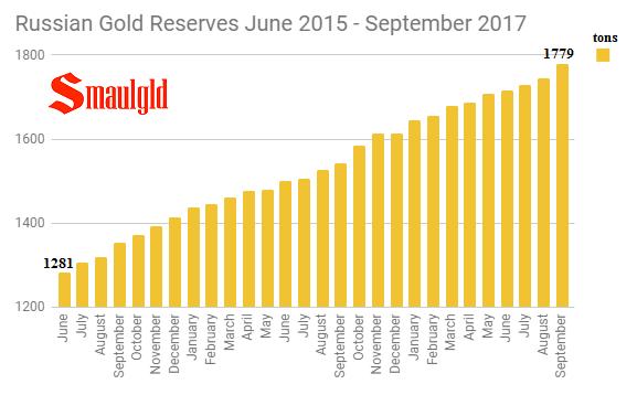 Russian Gold Reserves June 2015 - September 2017