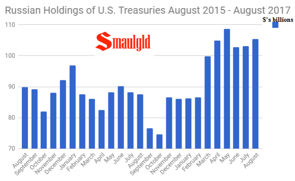 Russian Holdings of U.S. Treasuries August 2015 - August 2017