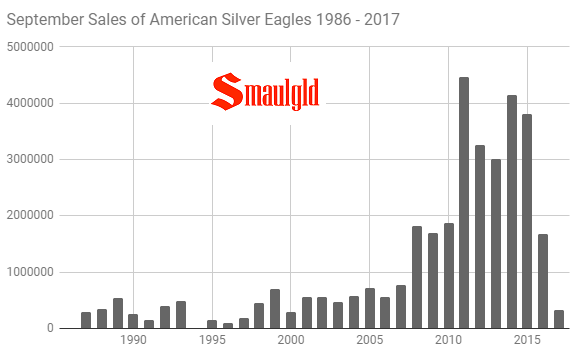 September Sales of American Silver Eagles 1986 - 2017