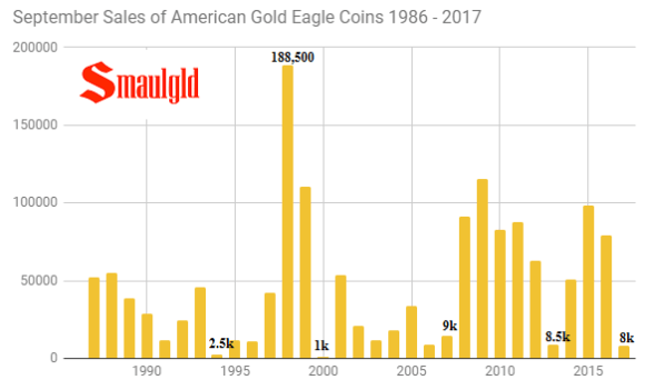 September Sales of American Gold Eagle coins 1986 - 2017