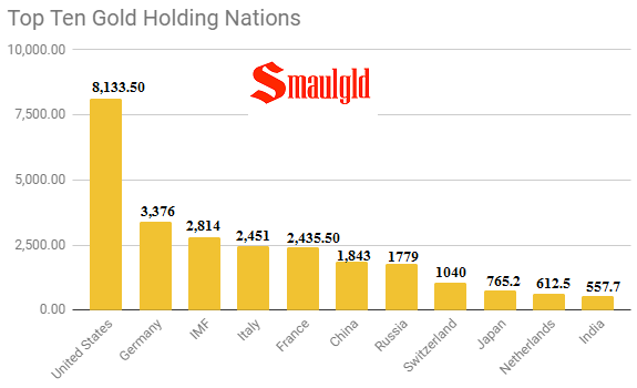 Top Ten Gold Holding Nations October 20 2017
