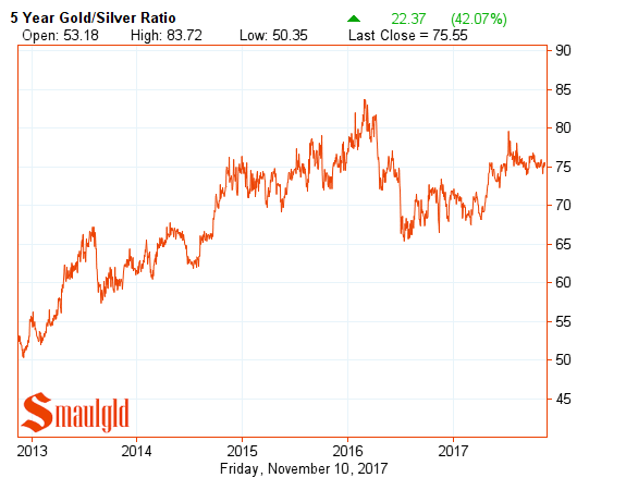 Gold silver ratio five year november 10 2017
