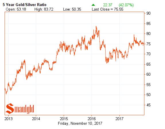 Gold silver ratio five year november 10 2017