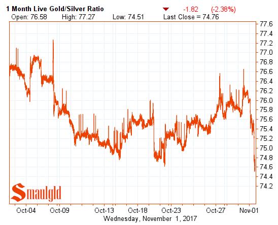 Gold silver ratio november 1 2017
