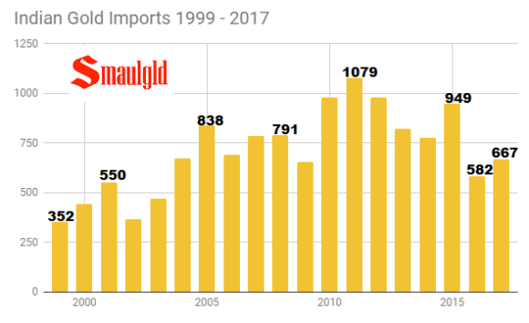 Indian Gold Imports 1999 - 2017 through September