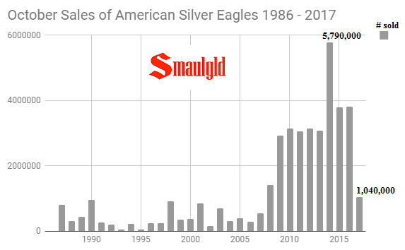 October Sales of American Silver Eagles 1987 - 2017