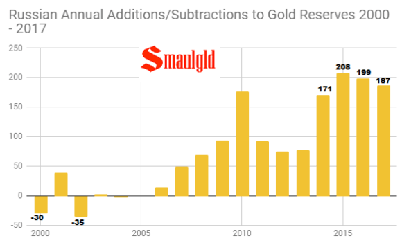 Russian Annual gold reserves additions 2000- 2017 through October