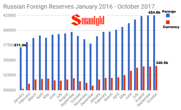 Russian Foreign Reserves January 2016 - October 2017
