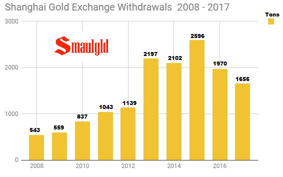 Shanghai Gold Exchange Withdrawals 2008 - 2017 (through October)
