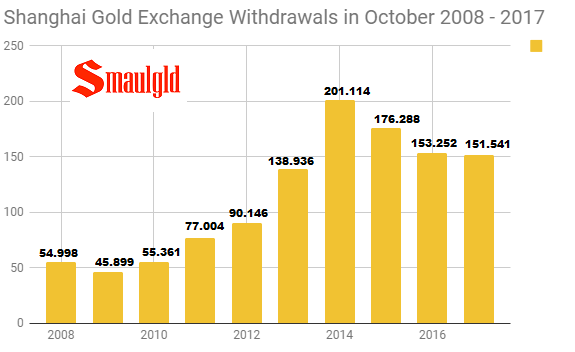 Shanghai Gold Exchange Withdrawals in October 2008 -2017