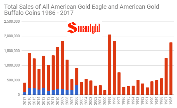 Total sales of all american gold buffalo and american gold eagle coins through October 2017