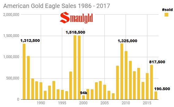 American Gold Eagle Sales 1986 - 2017 through November
