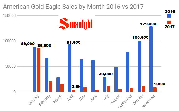 American Gold Eagle Sales By Month 2016 v 2017 through November