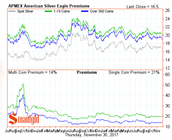 American Silver Eagle Premiums November 2017